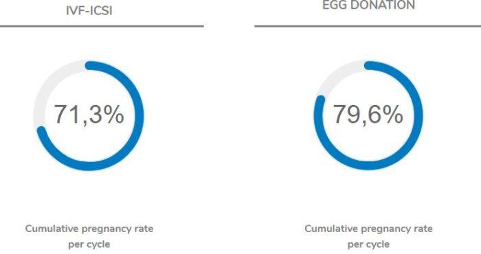 High audited success rates